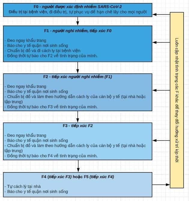Phân loại, cách ly người nhiễm, nghi nhiễm Covid-19 theo khuyến cáo Bộ Y tế chia sẻ